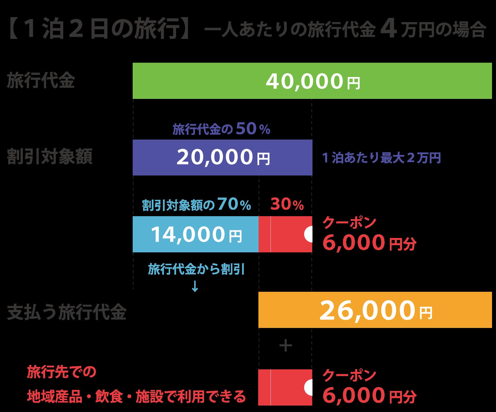22日から『Go To キャンペーン』開始!
